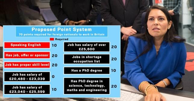 UK Immigration Points System